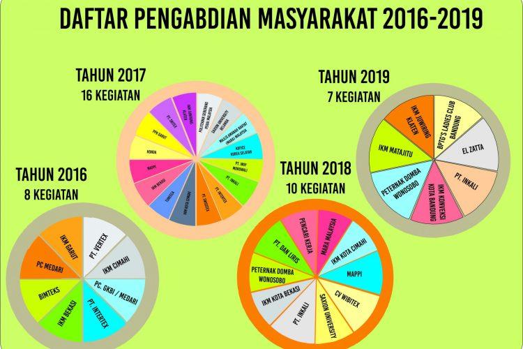 infografis pengmas
